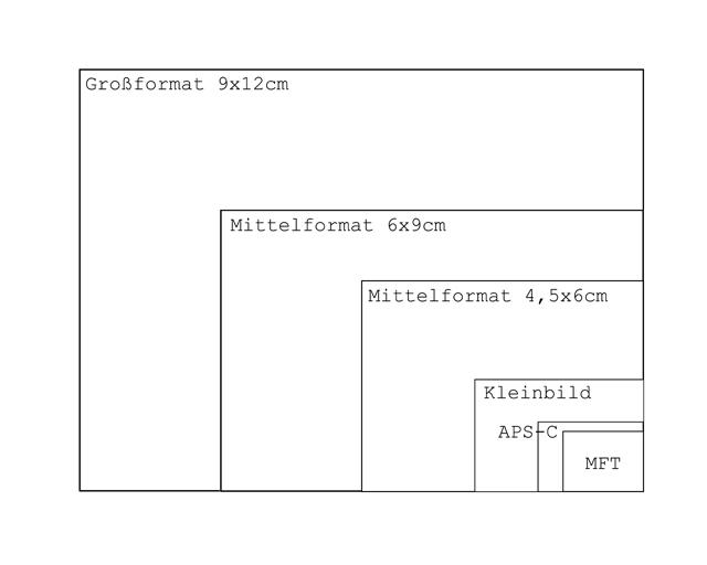 Flächenvergleich von Großformat-, Mittelformat und Kleinbild(KB) mit APS-C und Micro-Four-Thirds(MFT)-Sensoren